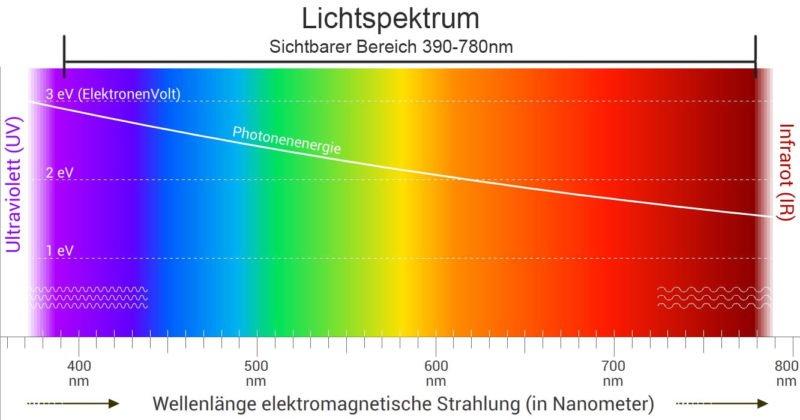 Lichtspektrum und Wellenlänge sichtbarer Bereich