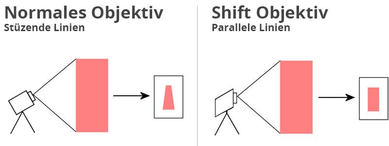 shift objektiv funktion stürzende linien