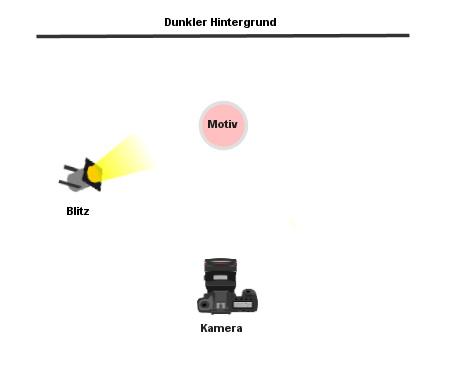 low-key fotografie setup anleitung