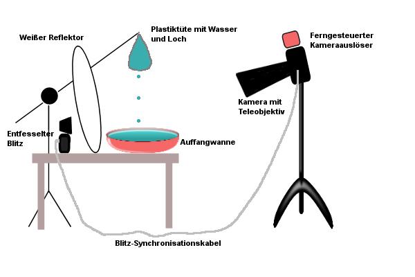 wassertropfen fotografieren setup