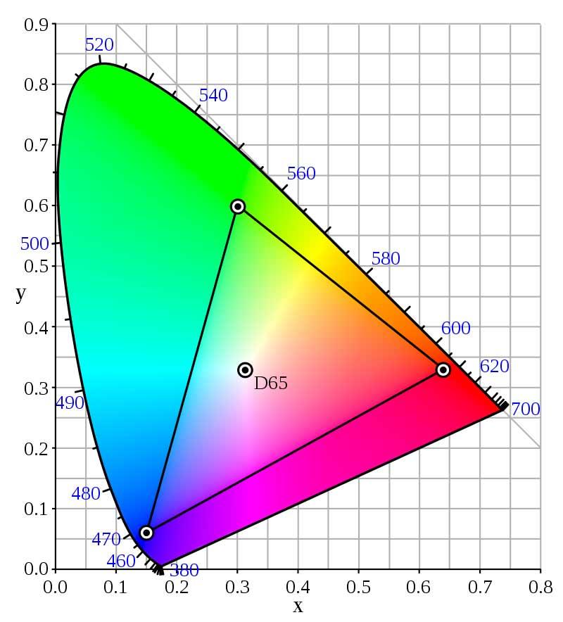 sRGB vs AdobeRGB Farbraum Unterschiede