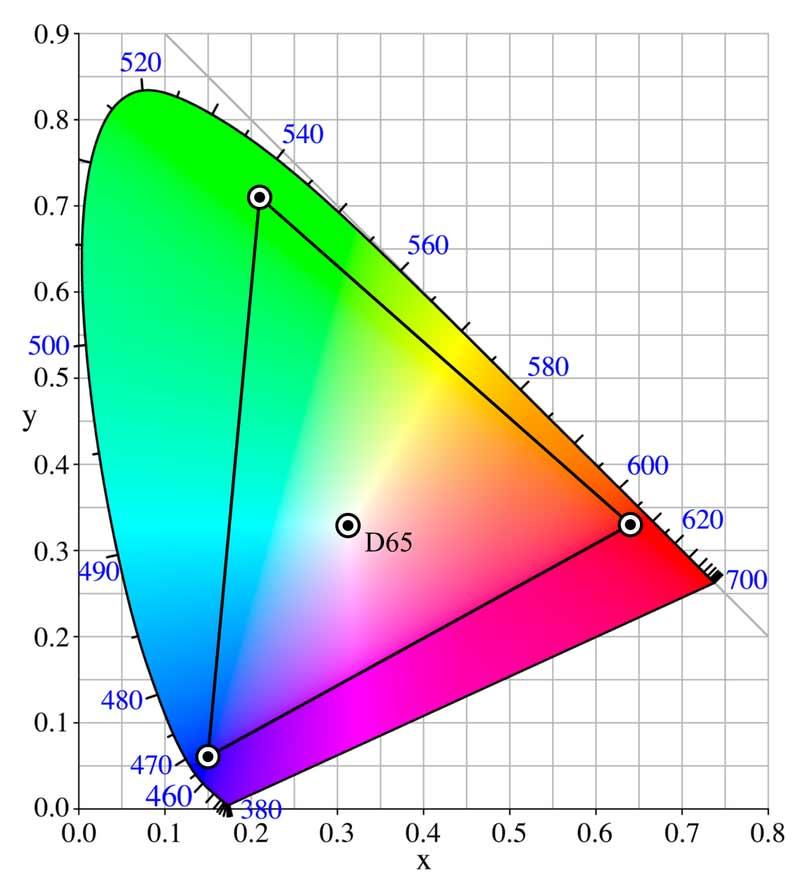 sRGB vs. AdobeRGB Farbraum