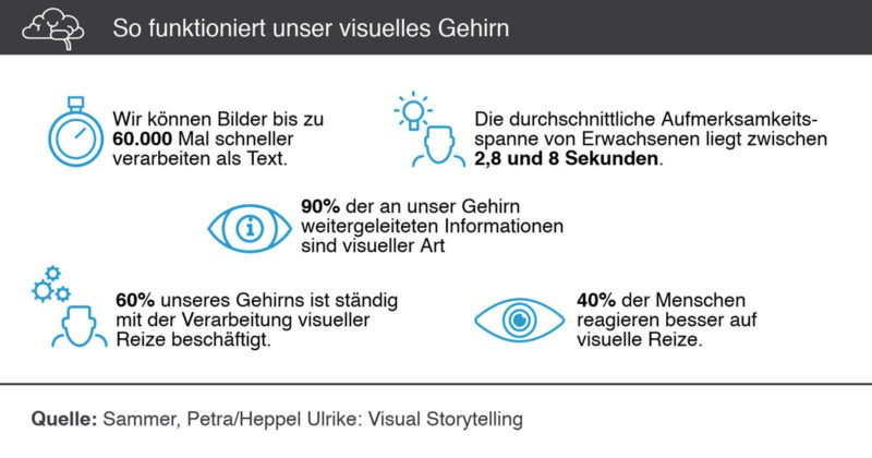 visual storytelling hirn funktionsweise illustration