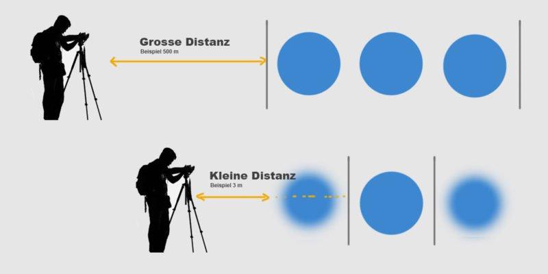 Tiefenschärfe Einfluss Distanz Illustration