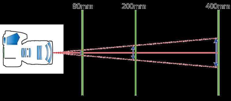 Freihandgrenze Brennweite