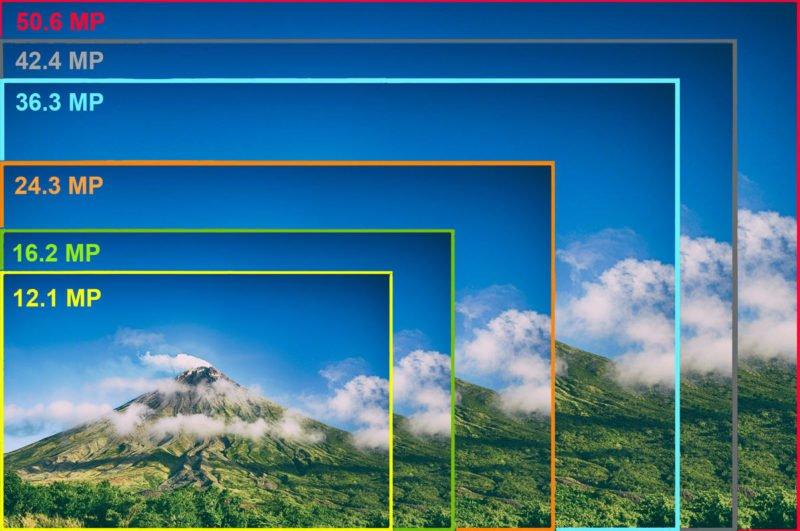 Auflösung Sensor Hyperfokale Distanz