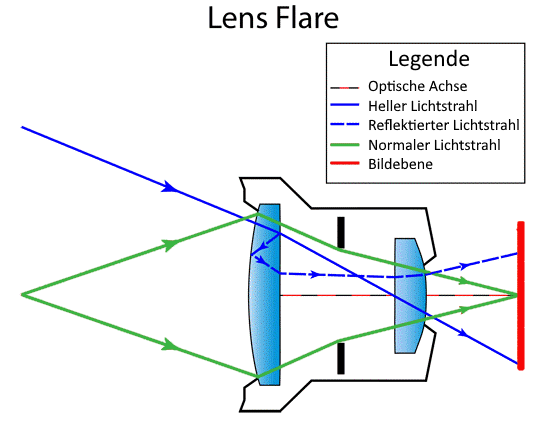 lens-flare-erklaerung