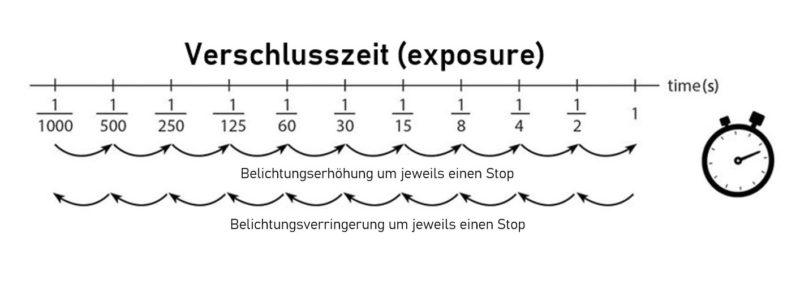 Verschlusszeitskala (exposure)