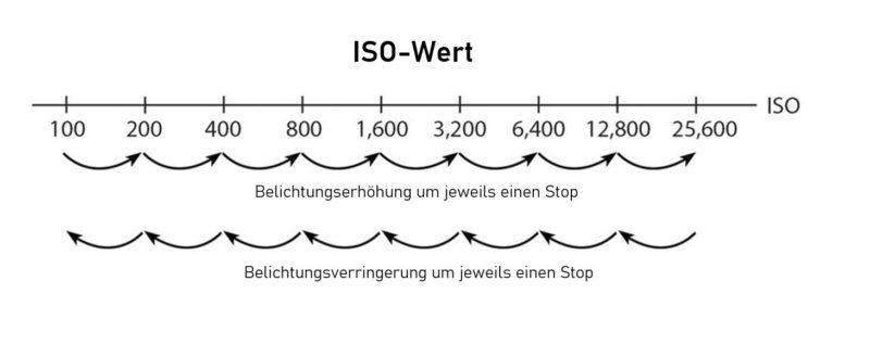 ISO Werte Belichtungsveränderung