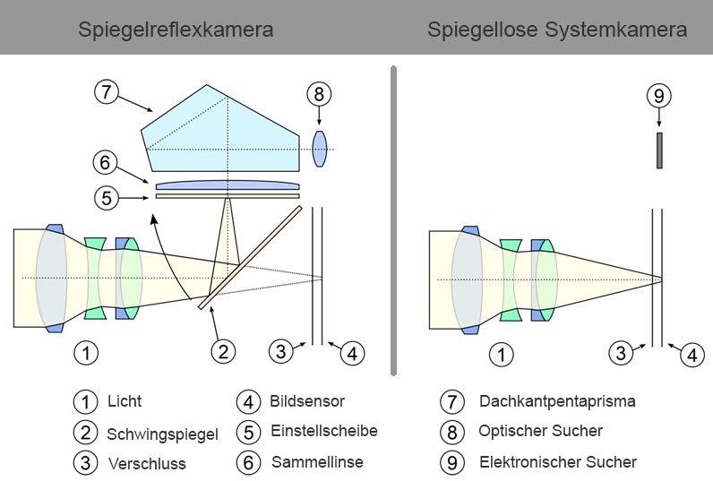 was ist eine systemkamera - aufbau und funktionsweise