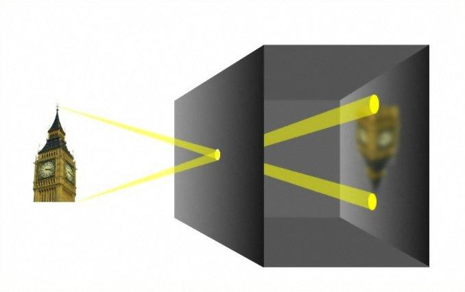 Wie funktioniert eine Kamera? kamera obscura