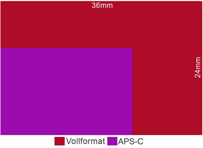 sensorgrösse aps-c vergleich