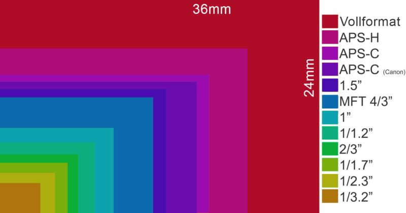 sensorgrösse vergleich verschiedener sensorgrössen