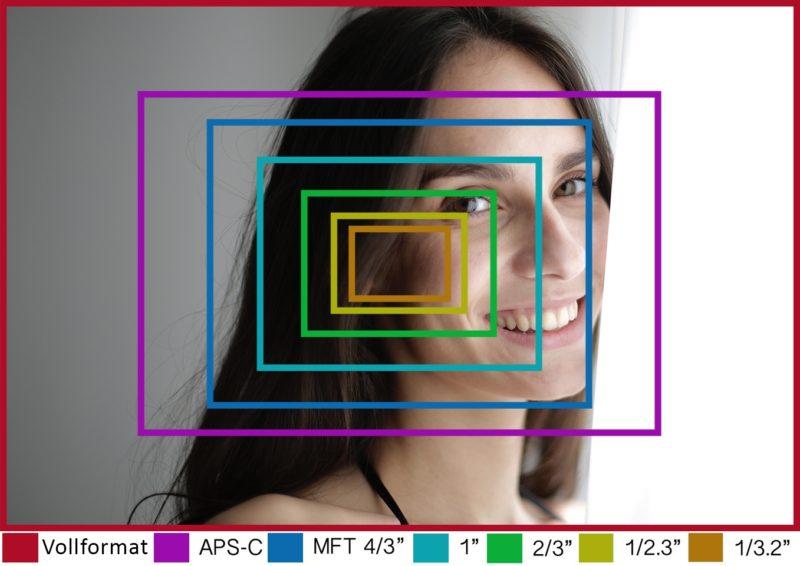 sensorgrösse verschiedene sensorgrössen