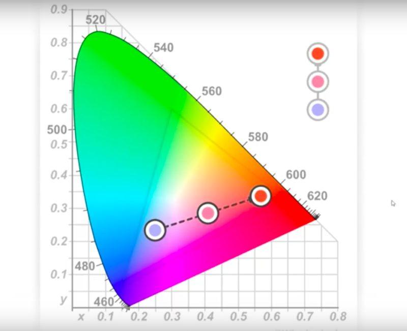farbräume diagramm