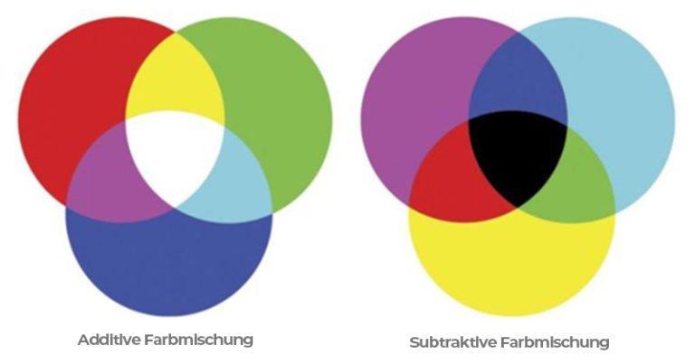 wie funktioniert additive subtraktive Farbmischung